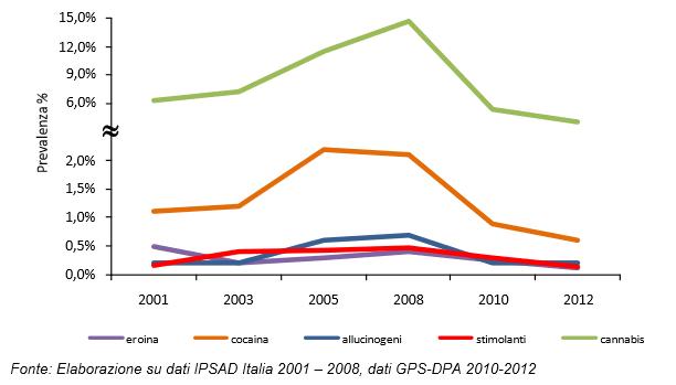 Consumo di stupefacenti in calo in italia (2001-2012)