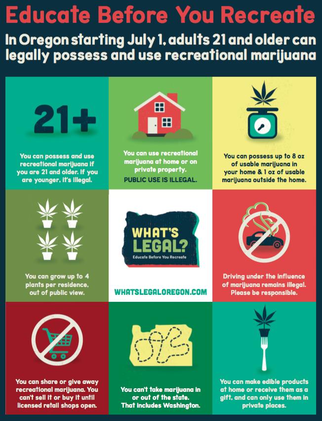 Regole per la Marijuana Legale in Oregon (USA)